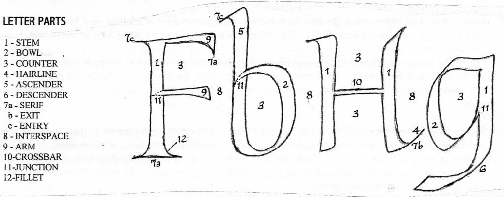 letterparts